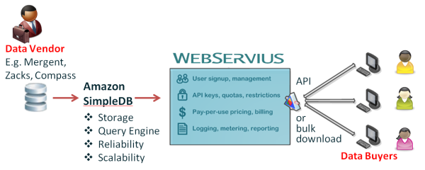 WebServius DaaS Diagram